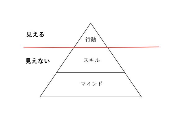 伊藤羊一さん図.png
