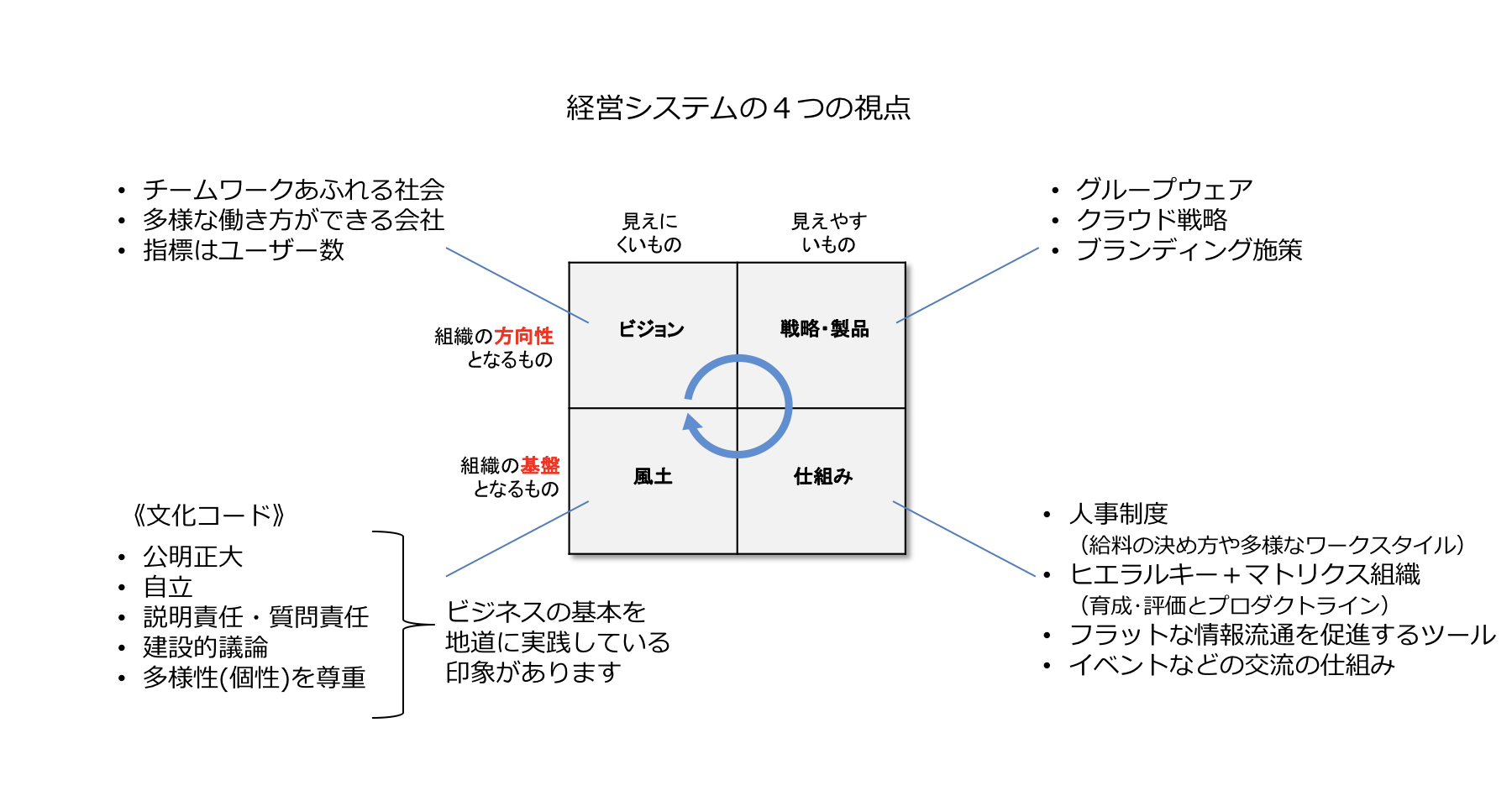 経営システムを見る4つの視点(ビジョン、戦略・製品、仕組み、風土)。各視点のレベル感や全体の整合性から組織の進化段階を判断している。
