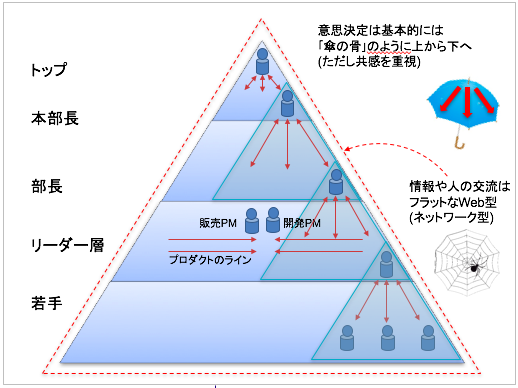 サイボウズのヒエラルキー構造。一般的な階層型組織とは違い、横のラインでのやりとりもあり、マトリクス組織の要素が含まれている
