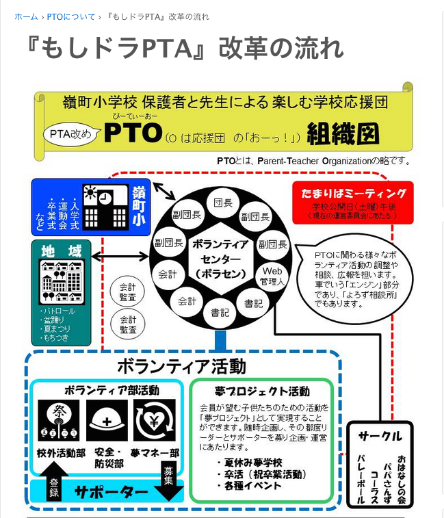 PTO組織図。ボランティア・センターが活動の調整を行う。